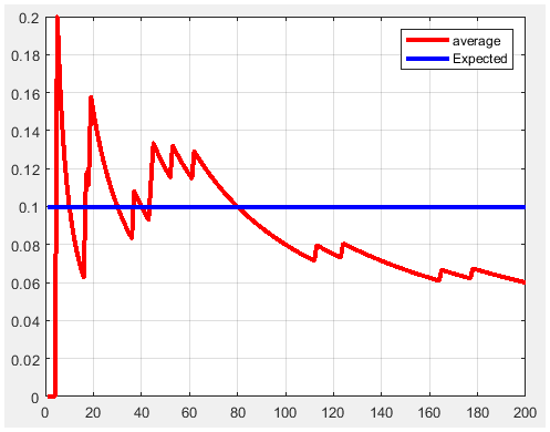 PMF for binary fair strings